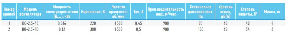 Технические характеристики ВО-2,5 380В 0,12кВт
